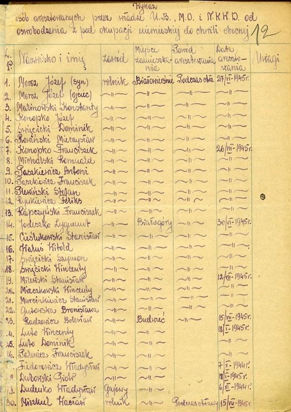 Fragmenty wykazów z 1946 r. osób aresztowanych z terenu gminy Giby między innymi w końcu czerwca 1945 r., Archiwum Państwowe w Suwałkach,  Wydział Powiatowy w Suwałkach 1944–1950 [1951], sygn. 28, k. 12; Gminna Rada Narodowa w Gibach 1945–1954, sygn. 35, k. 7.